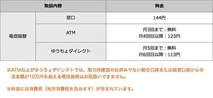 ATMからの振替は手数料無料、または『ゆうちょダイレクト』を利用したゆうちょ銀行口座間の送金は条件付きで無料のようです。<br />